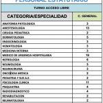 SESPA. Oferta pública de 2.019 de personal estatutario a convocar